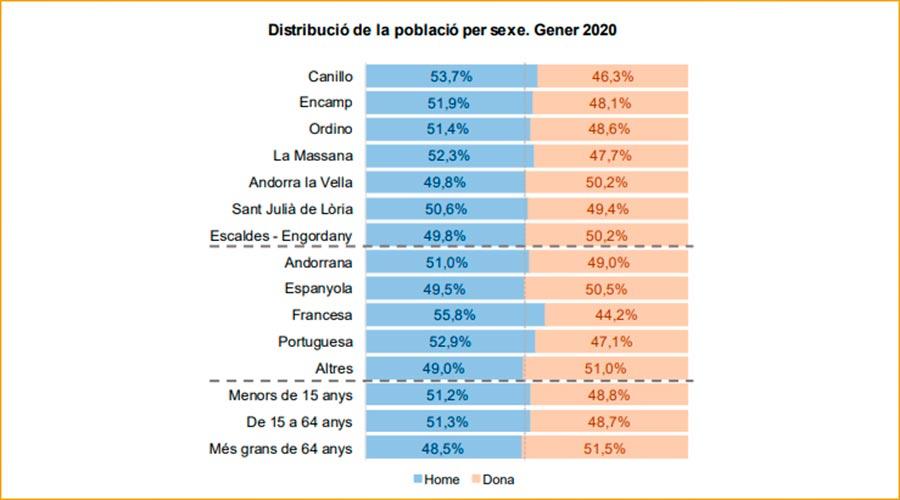 gràfic de distribució de la població per