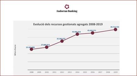 gràfic d'evolució recursos gestionats pels bancs