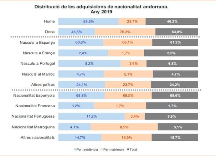 Gràfic explicatiu de les dades sobre adquisició de la nacionalitat andorrana