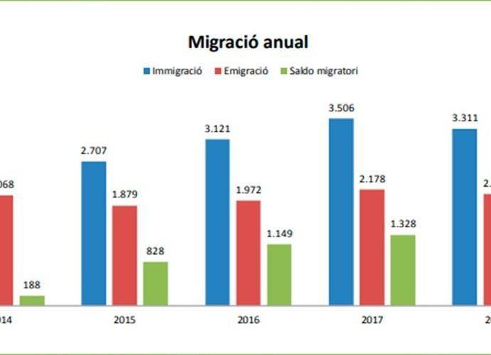 Gràfic amb dades de migració dels últims anys