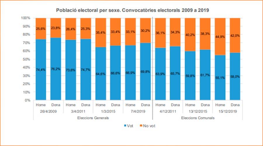 Gràfic de la participació electoral per sexes en les darreres eleccions. Font: Departament d'Estadística