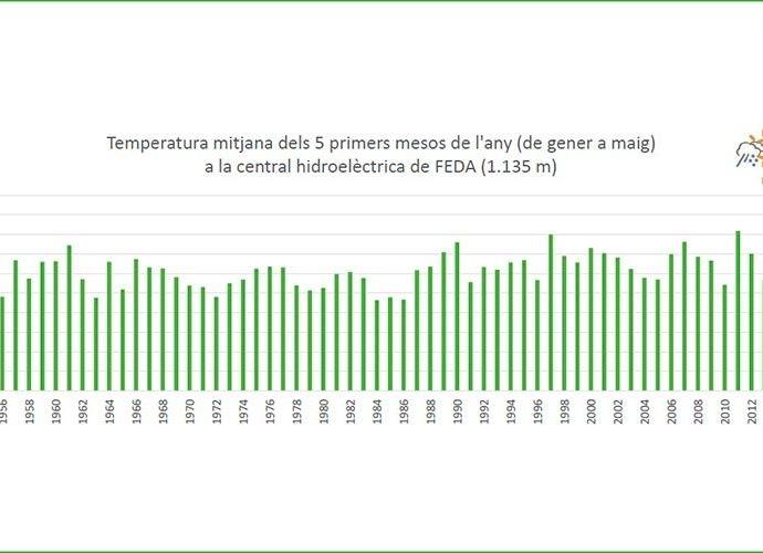 Gràfic de les temperatures mitjanes dels primers mesos de l'any des del 1950
