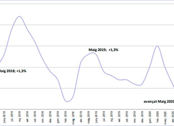 gràfic de l'evolució de la variació anual de l'IPC