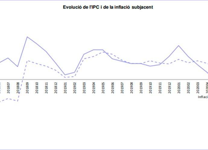 Evoulució de l'IPC