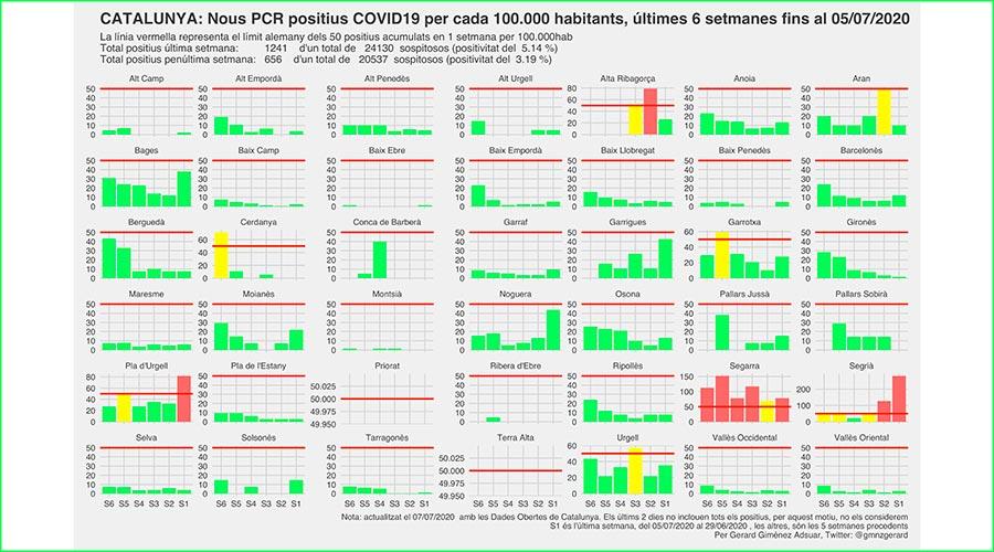 El quadre de casos de Covid-19 per comarca  del 8 de juliol