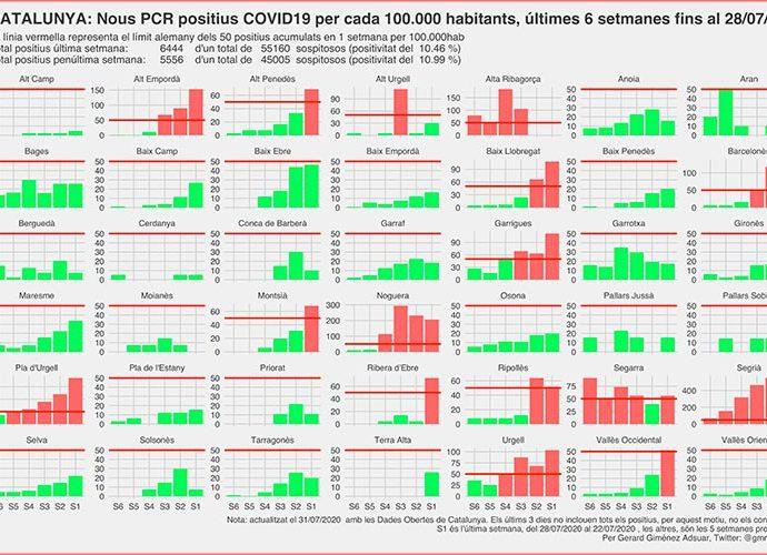 Evolució de nous casos de coronavirus les darreres 6 setmanes a totes les comarques de Catalunya (Dades Obertes Gencat / Gerard Giménez Adsuar)
