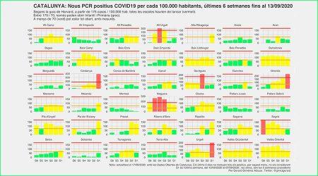 Evolució de nous casos de coronavirus les darreres 6 setmanes a totes les comarques de Catalunya a data de 17 de setembre del 2020(Dades Obertes Gencat / Gerard Giménez Adsuar)