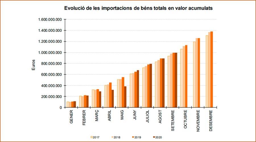 Gràfic comparatiu de l'evolució de les importacions acumulades